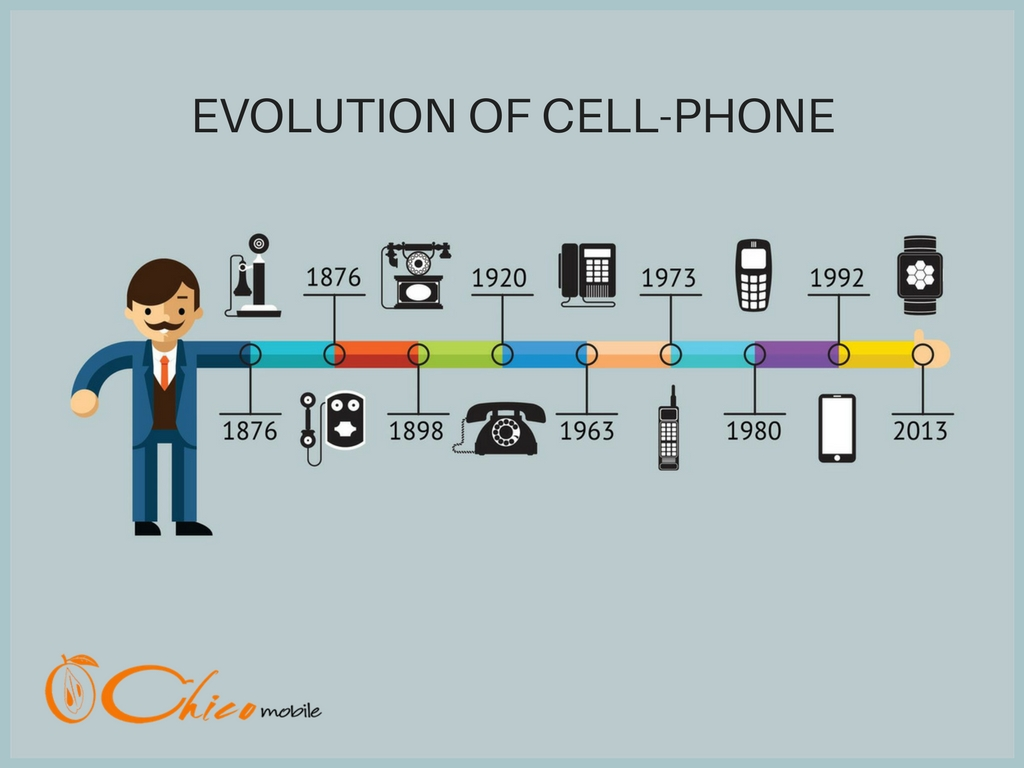The Evolution Of Cell-Phone